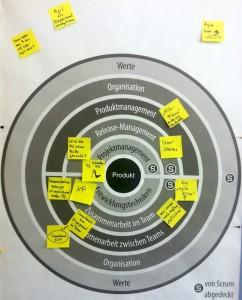 Agiles Schalenmodell (annotiert)